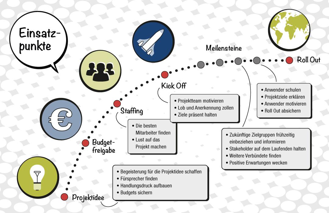 Projektinszenator Grafik Einsatzpunkte für Projektkommunikation